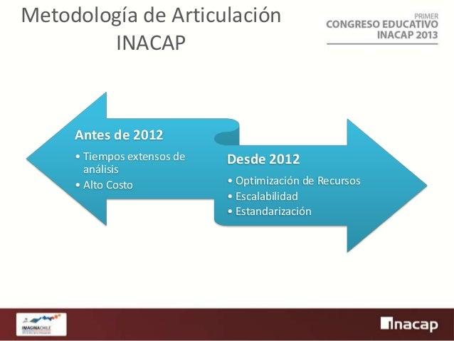 Metodología de Articulación INACAP  Antes de 2012 • Tiempos extensos de análisis • Alto Costo  Desde 2012 • Optimización d...