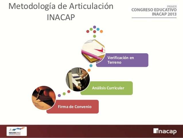 Metodología de Articulación INACAP  Verificación en Terreno  Análisis Curricular  Firma de Convenio