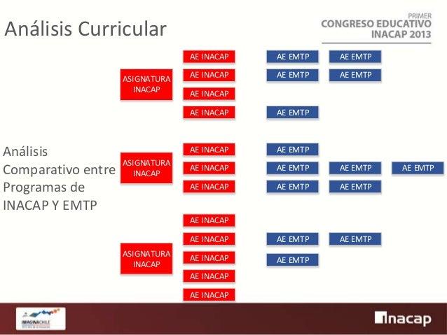 Análisis Curricular AE INACAP ASIGNATURA INACAP  AE EMTP  AE EMTP  AE INACAP  AE EMTP  AE EMTP  AE INACAP AE INACAP  Análi...