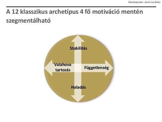 A 12 klasszikus archetípus 4 fő motiváció mentén szegmentálható Függetlenség Valahova tartozás Stabilitás Haladás Marketin...