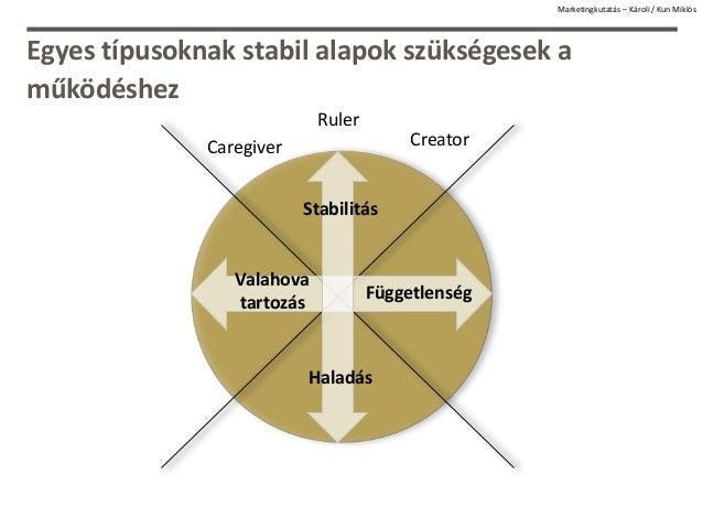 Egyes típusoknak stabil alapok szükségesek a működéshez Creator Ruler Caregiver Függetlenség Valahova tartozás Stabilitás ...