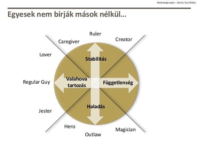 Egyesek nem bírják mások nélkül… Creator Ruler Caregiver Lover Regular Guy Jester Hero Outlaw Magician Függetlenség Valaho...