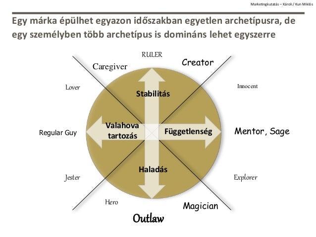 Egy márka épülhet egyazon időszakban egyetlen archetípusra, de egy személyben több archetípus is domináns lehet egyszerre ...