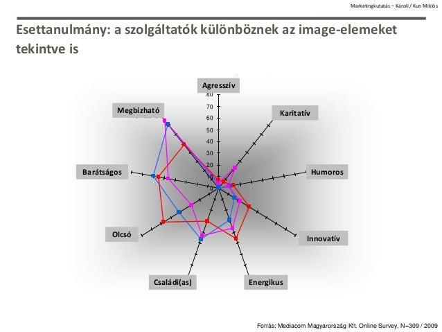 Esettanulmány: a szolgáltatók különböznek az image-elemeket tekintve is Image attributions to possessed mobile-operator (i...