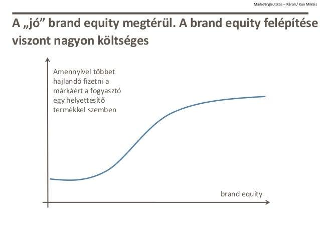 """A """"jó"""" brand equity megtérül. A brand equity felépítése viszont nagyon költséges Marketingkutatás – Károli / Kun Miklós br..."""