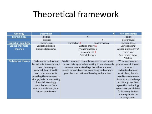 theoretical framework for approaches used in teaching Chapter 4 current approaches and teaching methods the teaching process, but a good theoretical body is within the teaching method framework, the approach is.