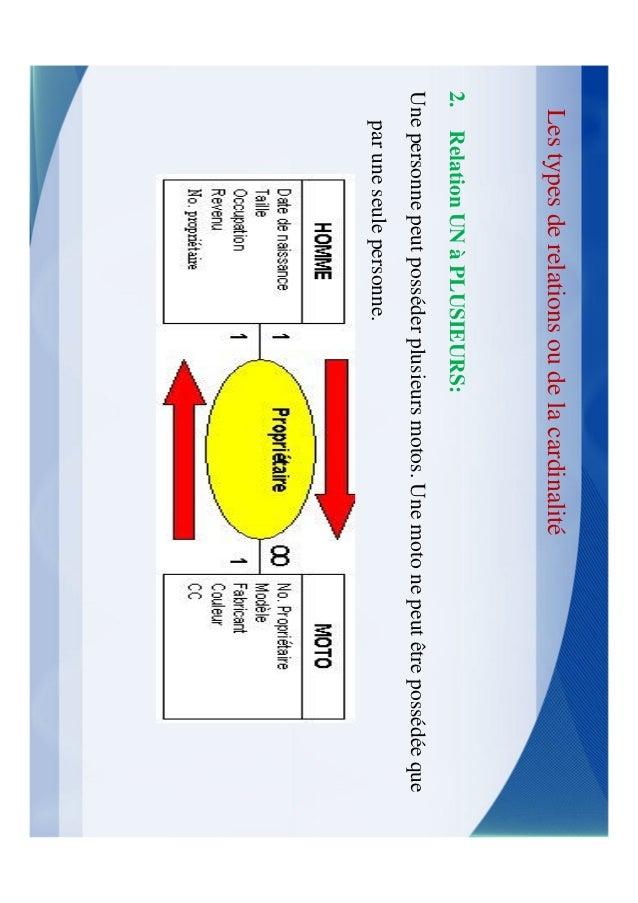 Les types de relations ou de la cardinalitéCe qui est nécessaire pour faire une relation   2 tables (ou requêtes ou une co...