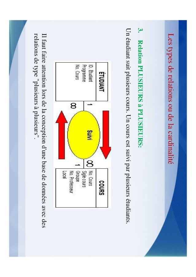 ApplicationExemple  Facture( numero_facture, date, code_client, numero_vendeur)  Client(numero_client, nom, prenom, adress...