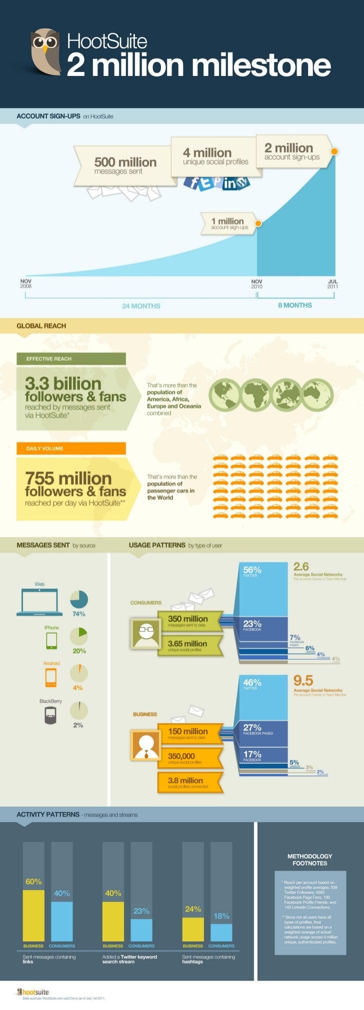 2 Million Milestone ~ Infographic