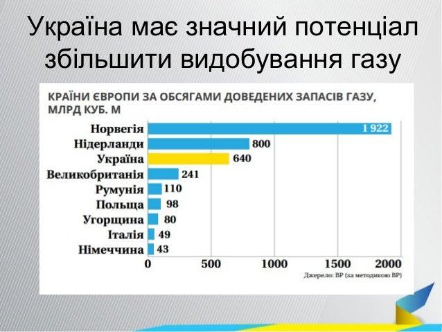 Україна має значний потенціал збільшити видобування газу