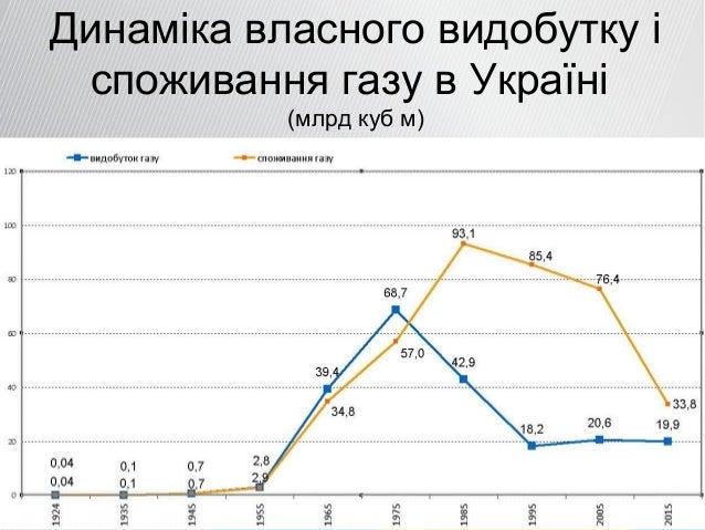Динаміка власного видобутку і споживання газу в Україні (млрд куб м)