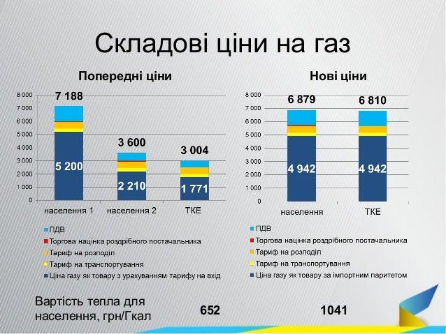 Складові ціни на газ Попередні ціни Нові ціни Вартість тепла для населення, грн/Гкал 652 1041