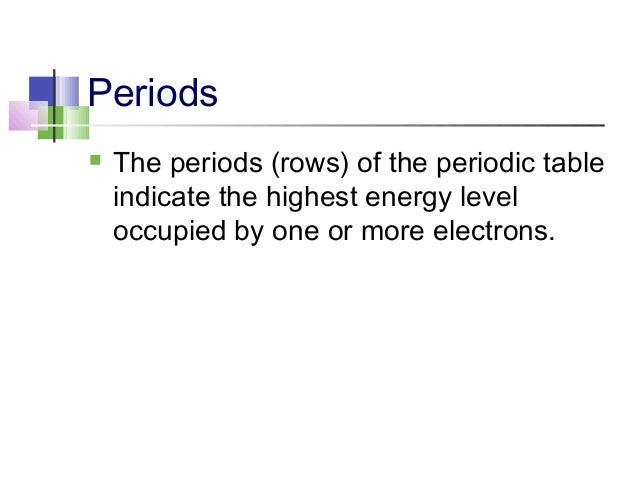 Modern periodic table 18 urtaz Gallery