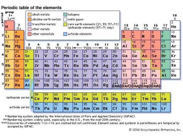 Modern periodic table 6 urtaz