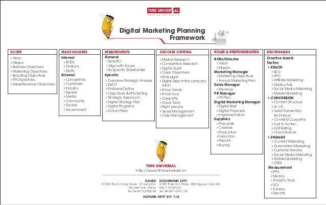 Digital Marketing Planning Framework HOCHIMINH CITY R.303 Thien Son Plaza - 800 Nguyen Van Linh, Dist.7, HCM City Tel: 08-...