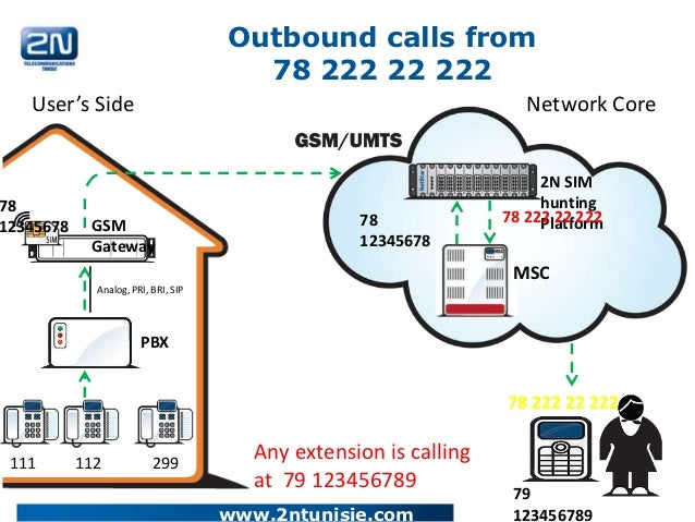 Outbound calls from                                       78 222 22 222   User's Side                                     ...