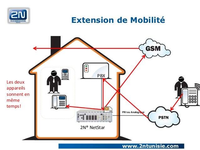 Extension de Mobilité                     PBXLes deuxappareilssonnent enmêmetemps!                            PRI ou Analo...