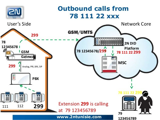 Outbound calls from                                         78 111 22 xxx  User's Side                                    ...