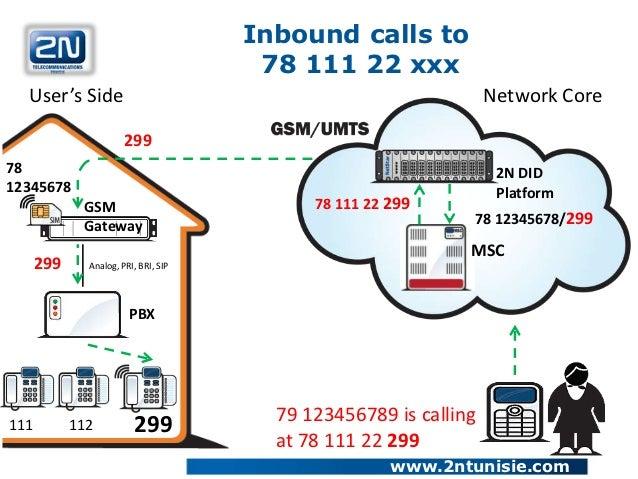 Inbound calls to                                       78 111 22 xxx  User's Side                                         ...