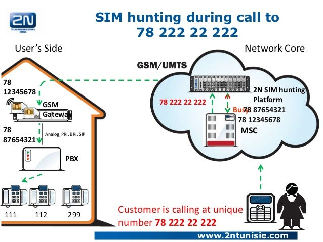 SIM hunting during call to                                        78 222 22 222  User's Side                              ...