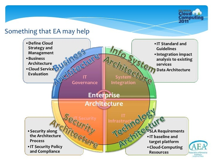 Enterprise Architecture Definition   Identifying And Overcoming Challenges Of Cloud Computing From The Ent