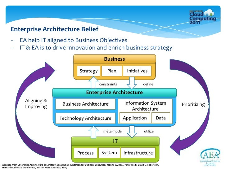 identifying and overcoming challenges of cloud computing from the ent   objectives 8 enterprise architecture belief ea help