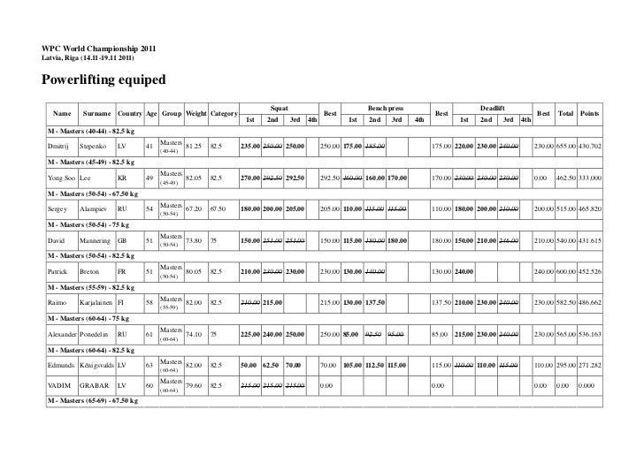 WPC World Championship 2011Latvia, Riga (14.11-19.11 2011)Powerlifting equiped                                            ...