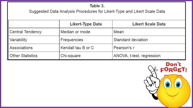 how to use the likert scale in statistical analysis