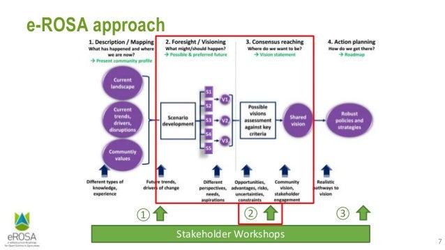 7 e-ROSA approach Stakeholder Workshops ① ② ③