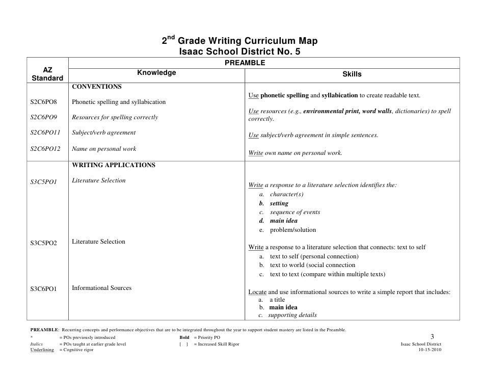 Second Grade Writing Curriculum Map