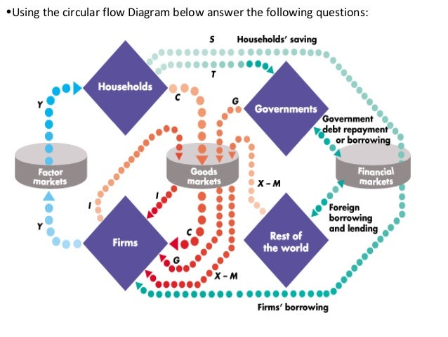Measuring gdp 16 using the circular flow diagram below answer the following questions ccuart