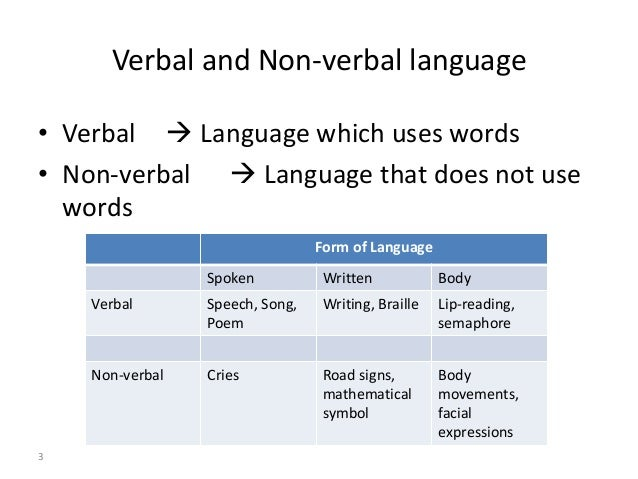 the features of written language and speech Language features writer's purpose rhetorical techniques: non-verbal these key words pertain particularly to the use of the body as an adjunct to speech 1.
