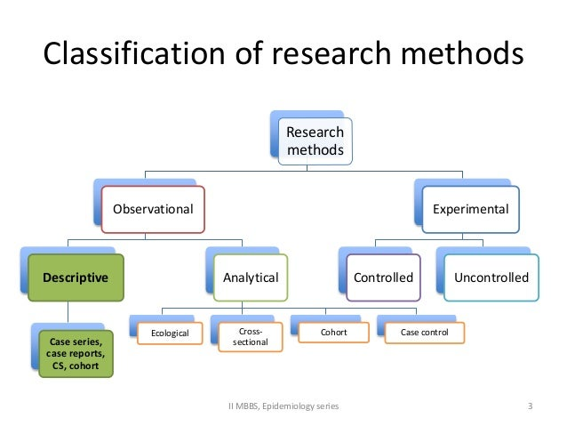 Research Methods/Types of Research