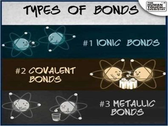 importance of chemical bonding The first topic that i covered in as level biology was about molecules of biological importance water is a  the electrons in the covalent bonding are.