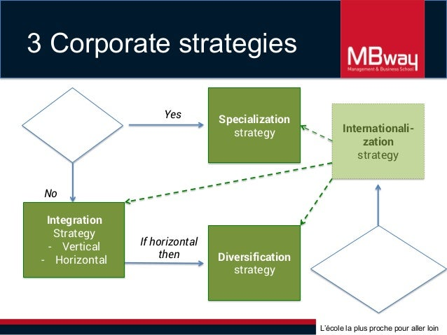 Corporate strategy vertical integration and diversification