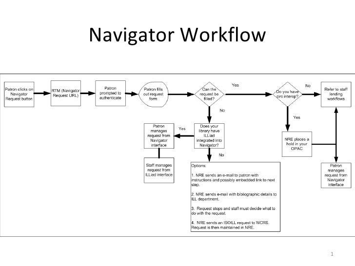 Navigator Workflow