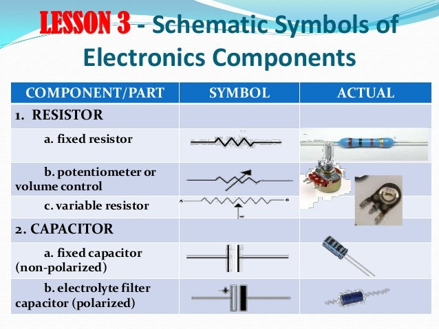 LESSON 3 - Schematic Symbols of Electronics Components COMPONENT/PART SYMBOL ACTUAL 1. RESISTOR a. fixed resistor b. poten...