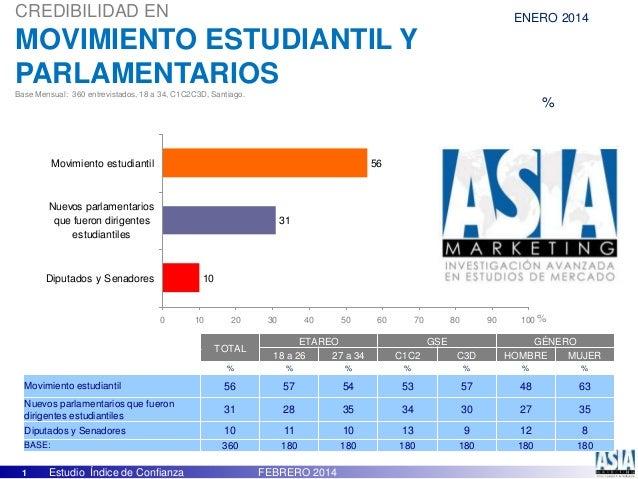 1 Estudio Índice de Confianza FEBRERO 2014 10 31 56 0 10 20 30 40 50 60 70 80 90 100 Diputados y Senadores Nuevos parlamen...