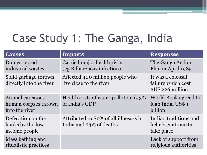 Ganga Case Study - YouTube