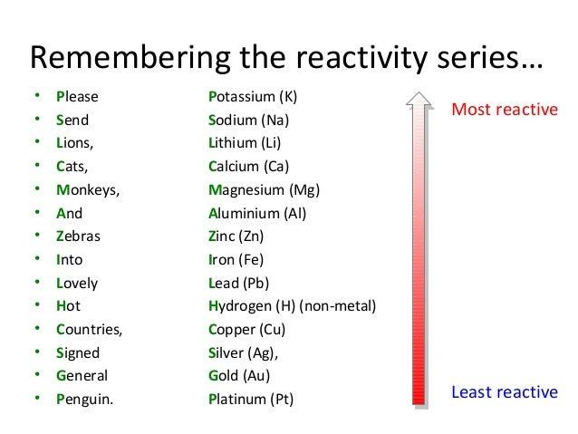 Activity Series (Reactivity Series) of Metals