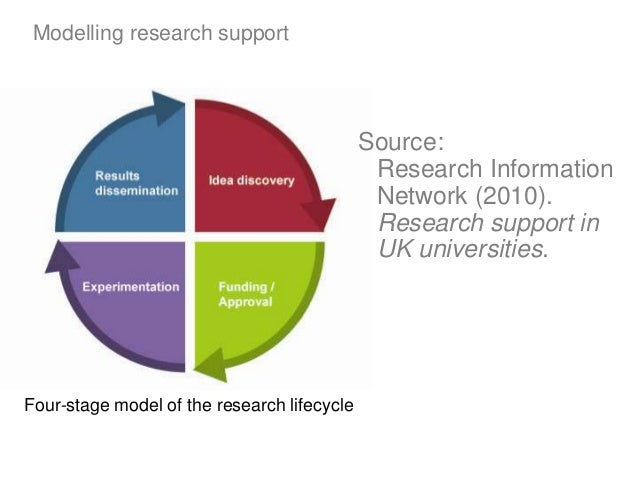 Modelling research support Four-stage model of the research lifecycle Source: Research Information Network (2010). Researc...