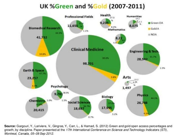 Source: Gargouri, Y., Lariviere, V., Gingras, Y., Carr, L., & Harnad, S. (2012) Green and gold open access percentages and...
