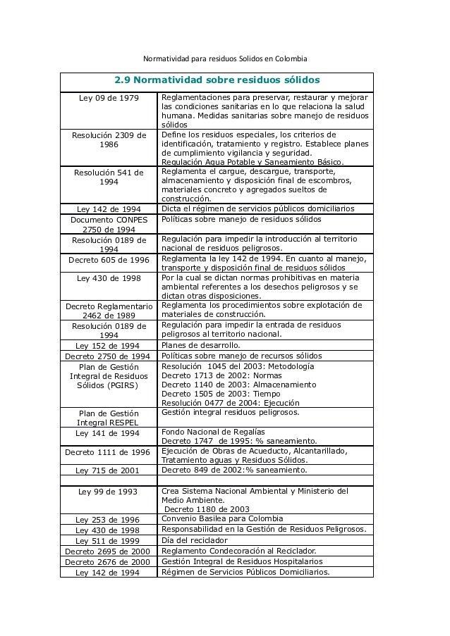 Normatividad para residuos Solidos en Colombia           2.9 Normatividad sobre residuos sólidos   Ley 09 de 1979         ...