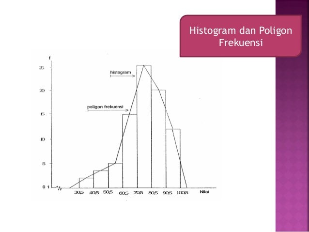 Diagram poligon 28 images statistika contoh soal diagram diagram poligon diagram histogram dan poligon frekuensi image collections diagram poligon diagram histogram dan poligon frekuensi ccuart Image collections