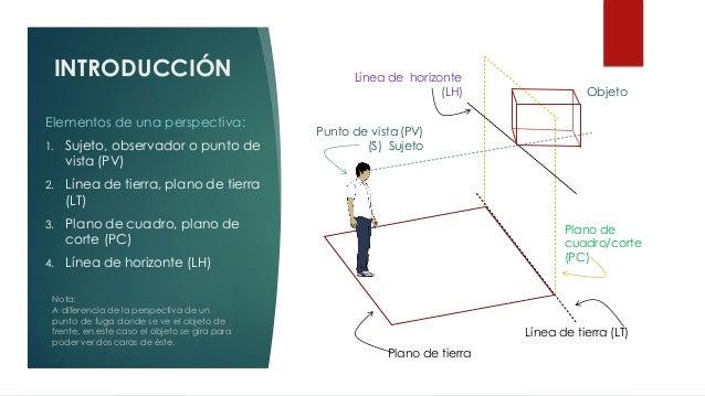 INTRODUCCIÓN Elementos de una perspectiva: 1. Sujeto, observador o punto de vista (PV) 2. Línea de tierra, plano de tierra...
