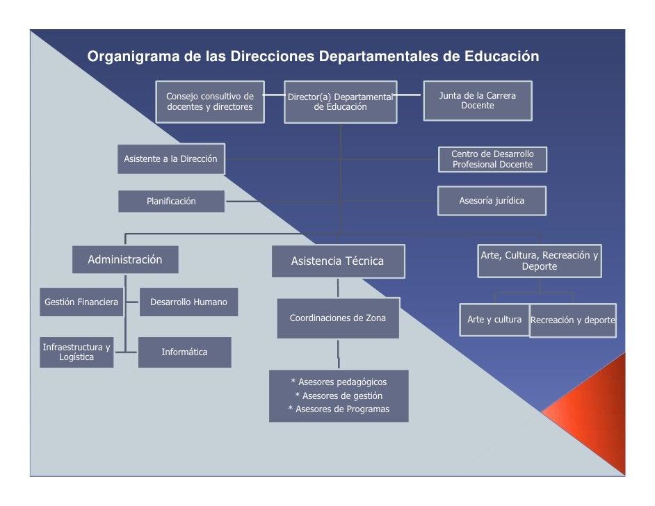 Organigrama de las Direcciones Departamentales de Educación                                 Consejo consultivo de   Direct...