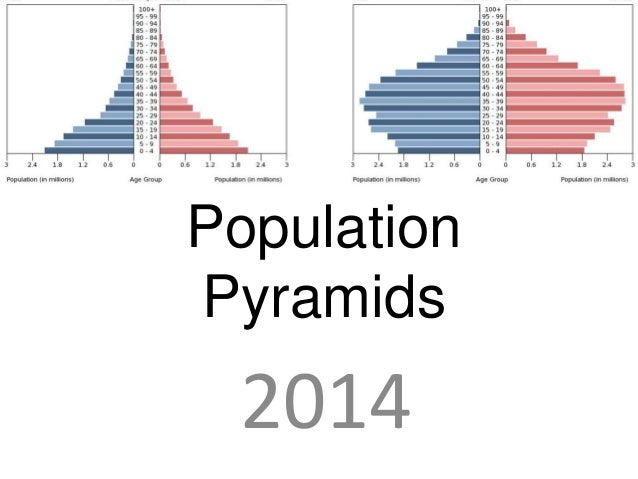 Population Pyramids  2014