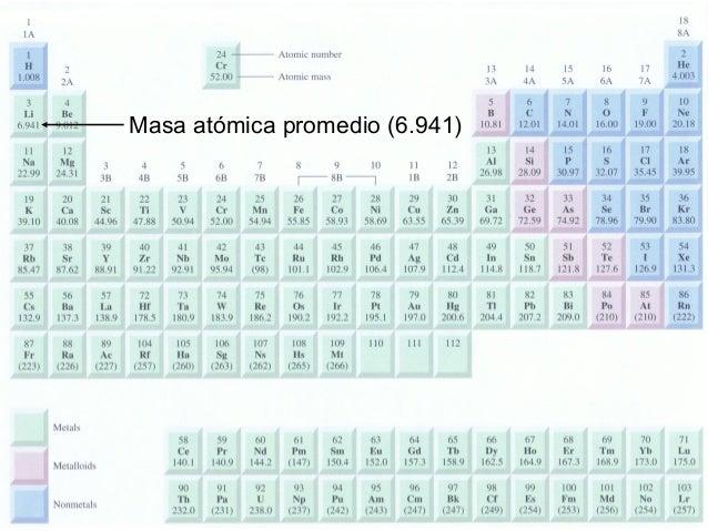 Masa atómica promedio (6.941)