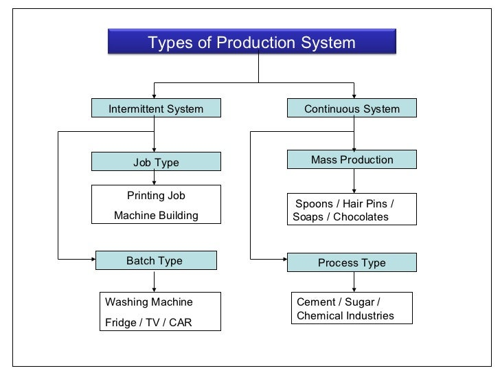 maintenance methodology systems in manufacturing Systems engineering approach to operations and maintenance kenneth korach, president  • manufacturing.