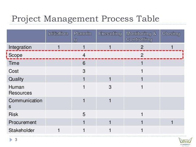 project management professional mod 2 scope